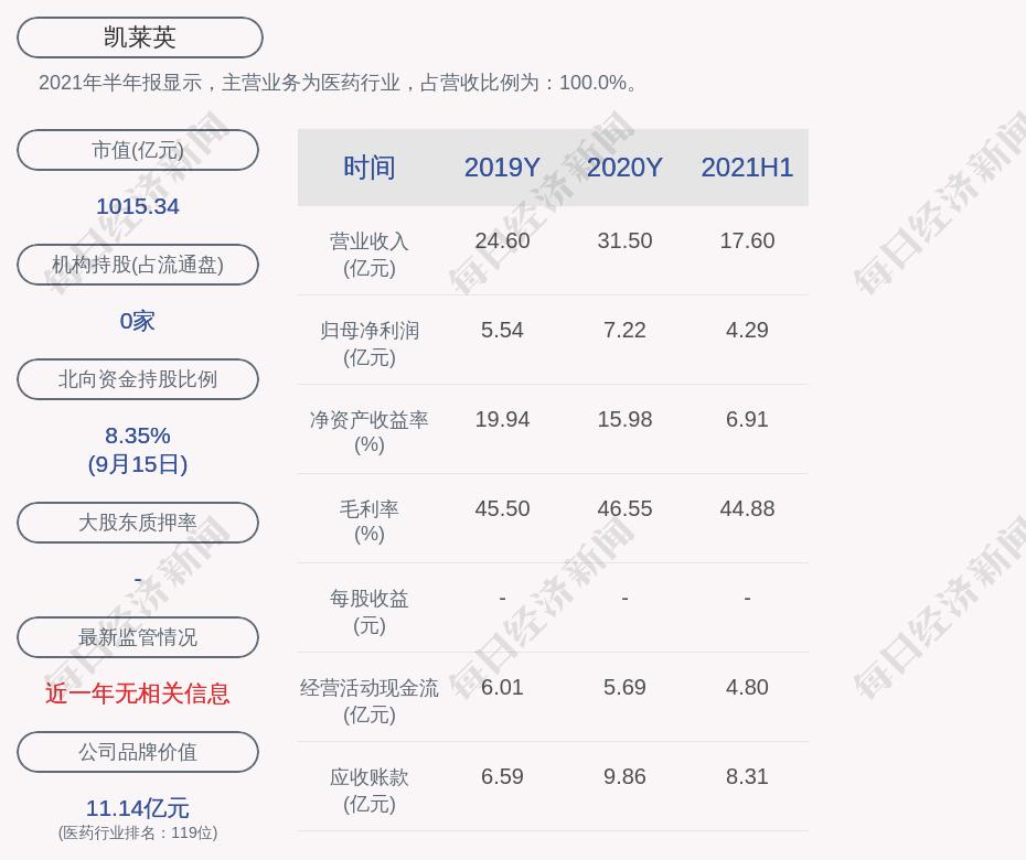 凯莱英:副总经理陈朝勇减持1.07万股
