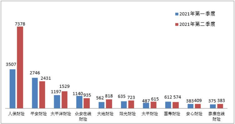 银保监会:二季度保险消费投诉47005件 环比增长31.43%
