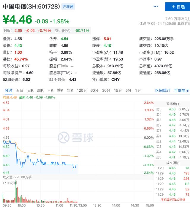 """""""绿鞋""""到期,控股股东增持后仍破发,中国电信回应买卖双方选择"""
