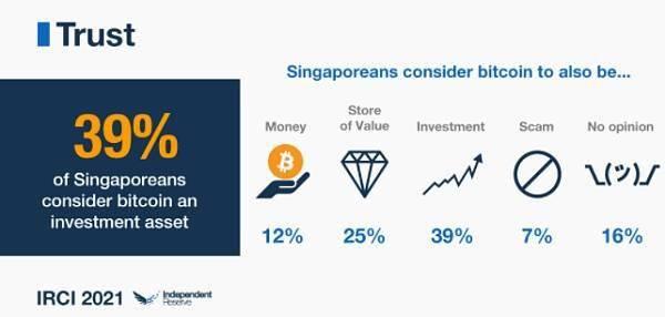 """5大观点:新加坡正在成为""""亚洲区块链中心""""  第3张 5大观点:新加坡正在成为""""亚洲区块链中心"""" 币圈信息"""