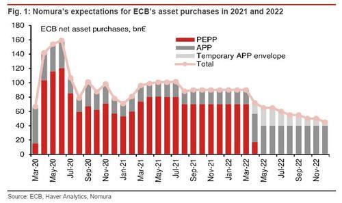 """QE永不停?欧央行准备新一轮""""火箭炮"""",应对""""市场动荡"""""""