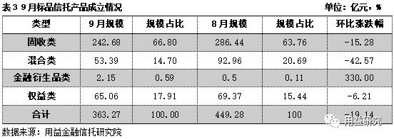 """9月集合信托月报:发行成立规模""""三连降"""" 房地产信托成立规模腰斩"""