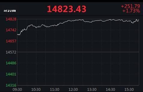 """美股三大股指集体大涨,被人民网""""点名""""老虎证券跌21%"""