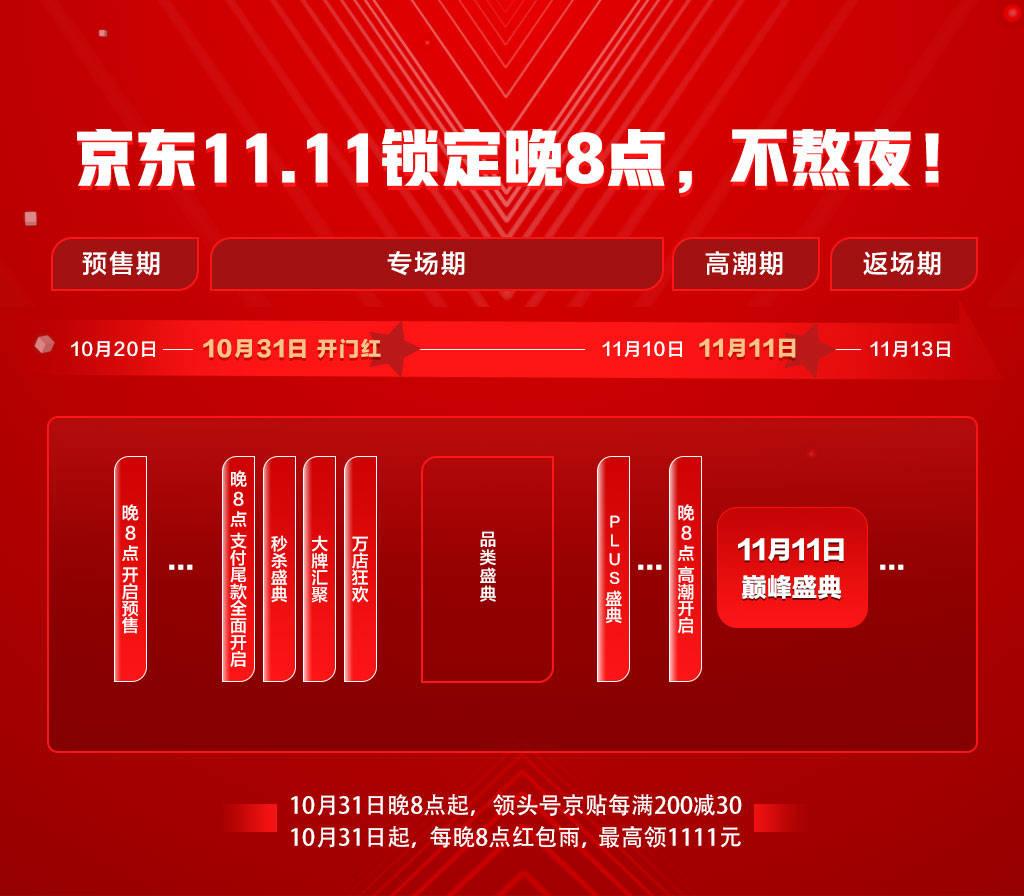 超九成商品享价保、超4亿新品上线、大牌低至一折 京东11.11全面开启