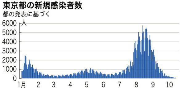 日本10月17日新增确诊病例429例 11个县无新增确诊病例