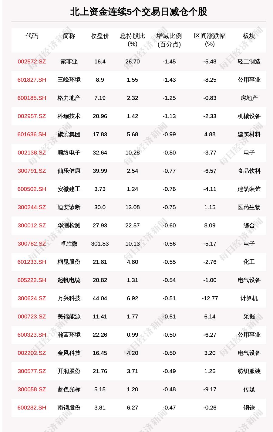 揭秘北上资金:连续5日减仓这77只个股(附名单)