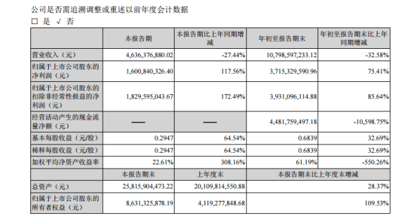 盐湖股份:第三季度净利16亿元,同比增长117.56%